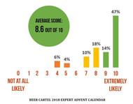 2018 Expert Beer Advent Calendar Survey Results & Winner