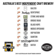 We're stoked to bring you Australia's Best Independent Craft Breweries as part of the 2019 Australian Craft Beer Survey. Top 10:⠀