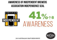 Overall 41% are aware of the Australian Independent Brewers Independence Seal, created to help you determine which Aussie craft beer is independent.⠀