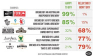 Amazing to see the impact buy outs have had on the ranking in this year's #Hottest100Beers by GABS Festival