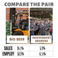 A good reason to buy craft beer and support Independent Brewers.
