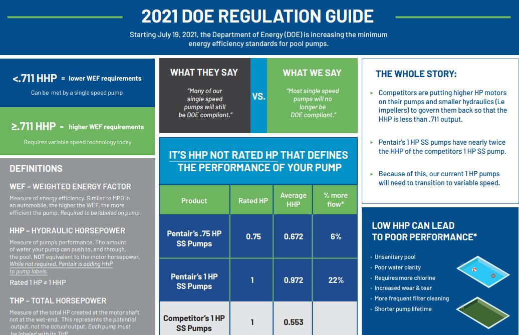 2021 DOE Regulation Guide