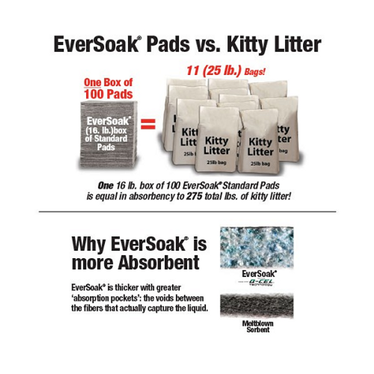 EverSoak® Heavy-Duty Absorbent Pads