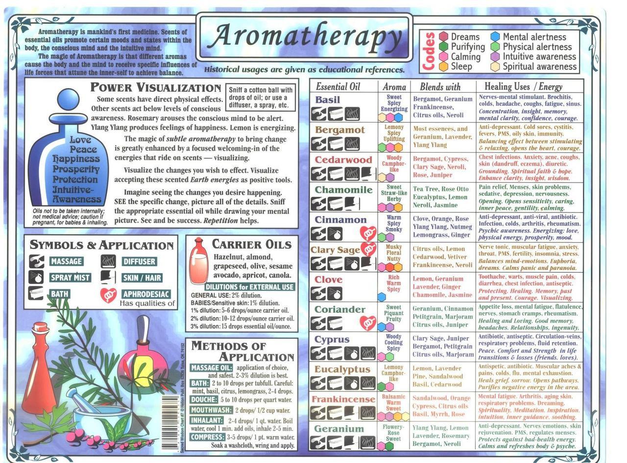 Aromatherapy chart 8 5 x 11 2 sided bodytools com