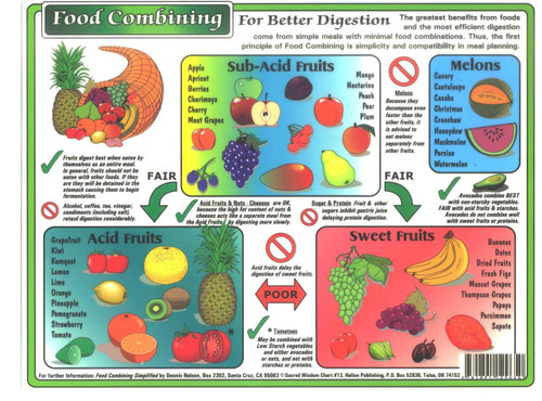 This is a 4 color laminated 8 1/2 x 11 food combining chart.  I had a complete break through with this eating concept making so much sense.  Easy to read and travel friendly.