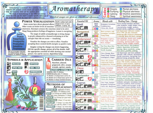 Full Color double sided Aromatherapy Chart. It comes the size of a sheet of paper.