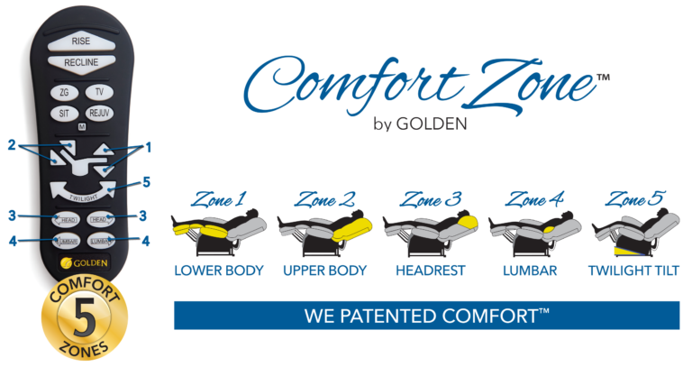 5-comfort-zones-with-remote-1-768x407.png