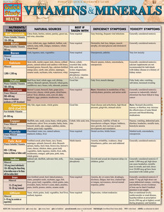 Quick Study QuickStudy Vitamins & Minerals Laminated Study Guide BarCharts Publishing Healthy Living Cover Image
