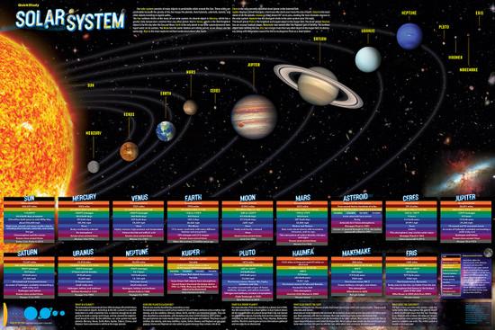 QuickStudy | Solar System Laminated Poster