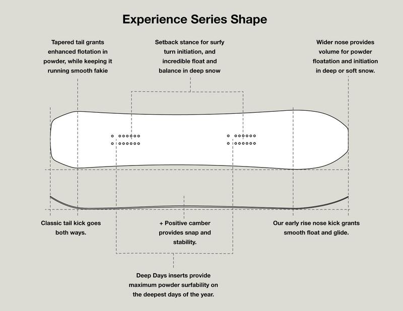 US Experience Series - Shape
