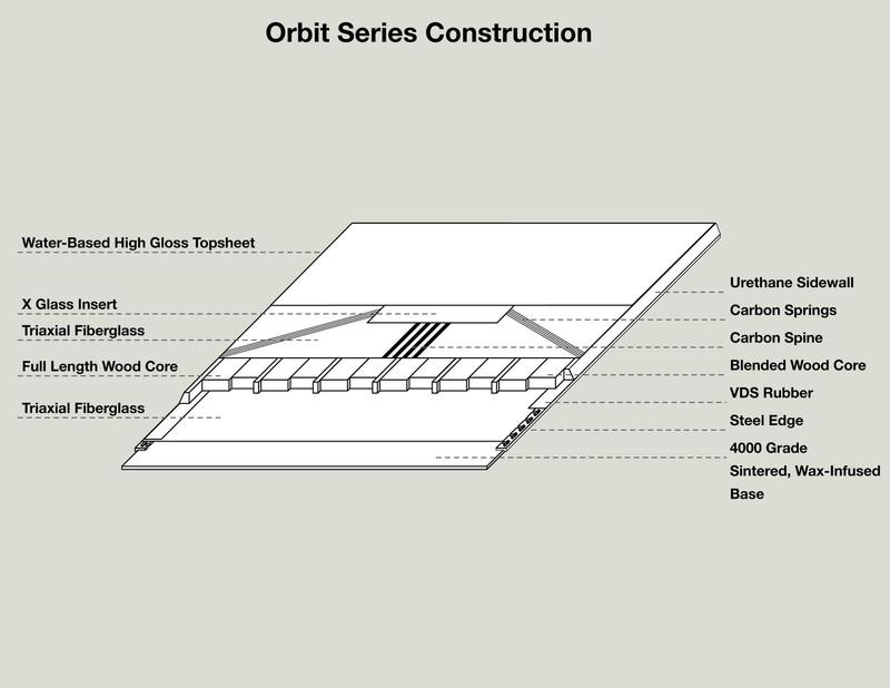 US Orbit Series - Core