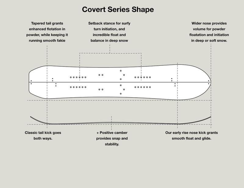 US Covert Splitboard - Shape