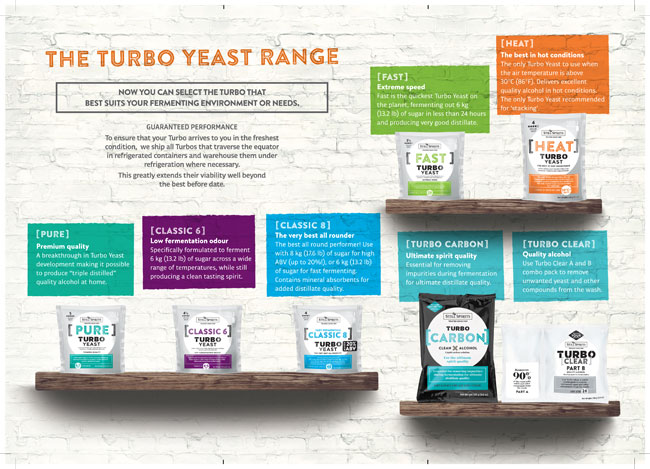 TURBO YEAST GUIDE