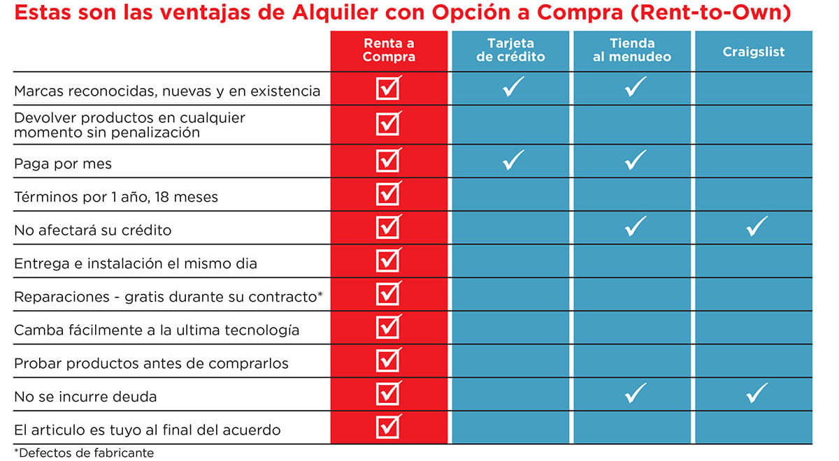 Why RTO With H&H Espanol