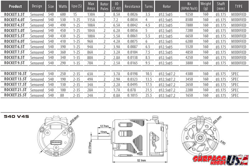 Rocket V4S Sensored Brushless Motor SPECS