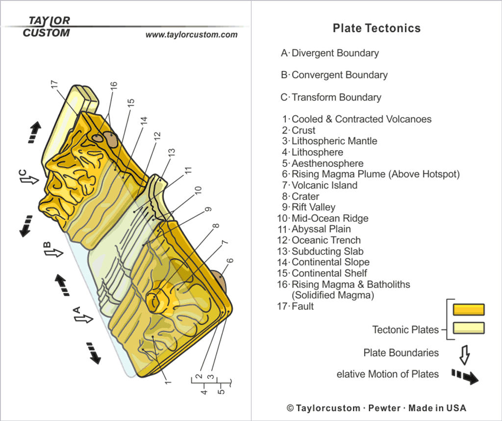 plate tectonics keychain packaging diagram