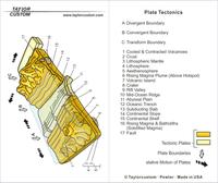 plate tectonics keychain packaging diagram