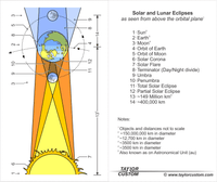 solar eclipse diagram - product pachaging