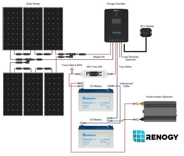 Renogy New 600 Watt 12 Volt  Solar Premium Kit