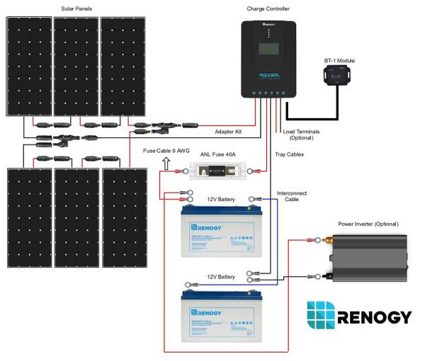 Renogy New 600 Watt 12 Volt  Solar Premium Kit