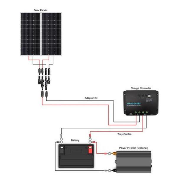 Renogy 200 Watt 12 Volt Monocrystalline Solar Starter Kit(PRO-ORDER)