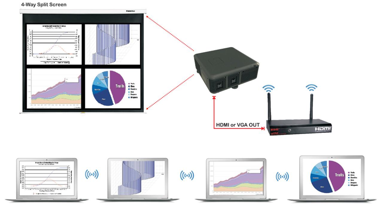 HDMI and VGA Wireless Presentation Gateway Server with Audio