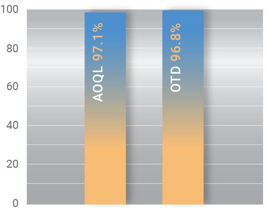 aoql-otd-graph-11-04-20.jpg