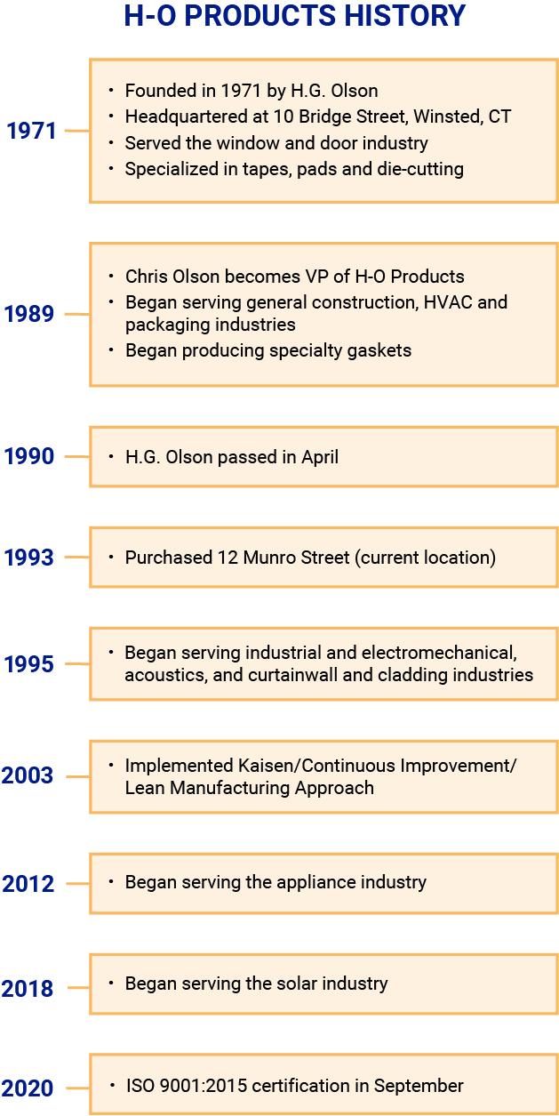 h-o-history-timeline-11-04-20.jpg