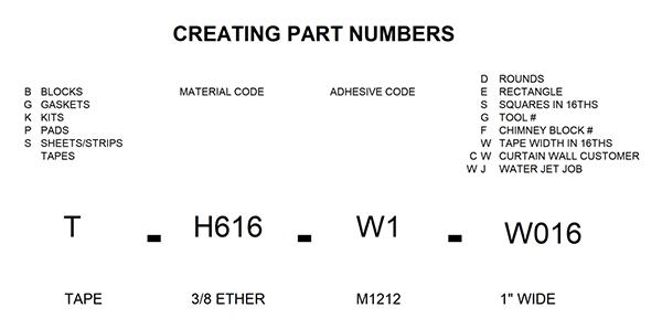 h-o-part-coding-scheme.png