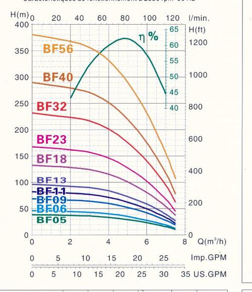 BF-serial pumps