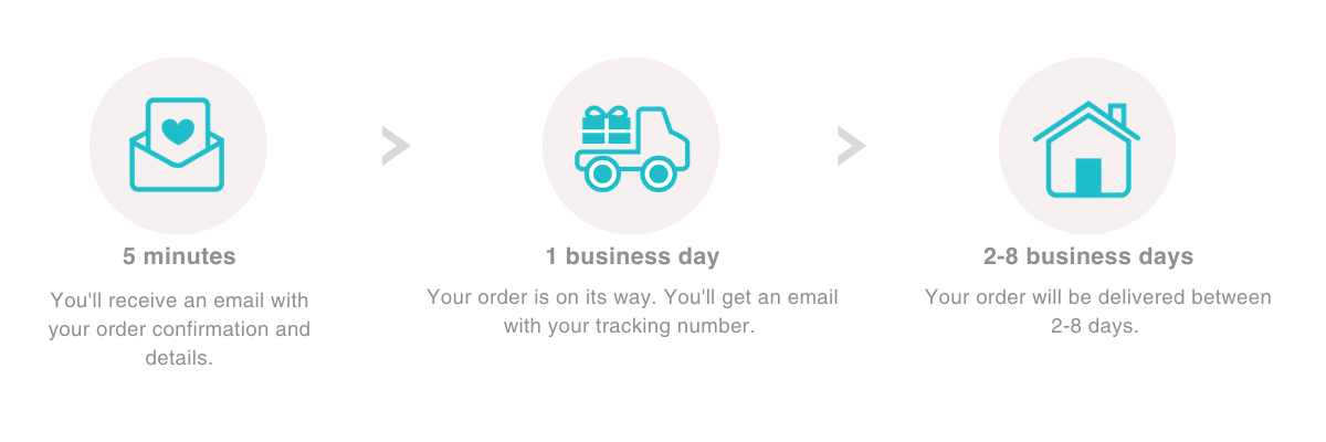 20-me-order-confirmation-process.png