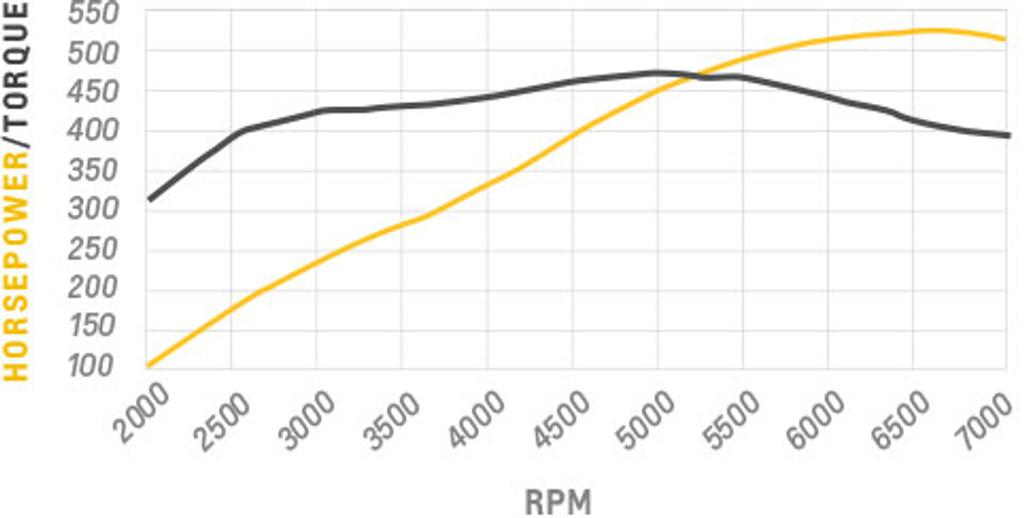 CT525 Dyno Chart