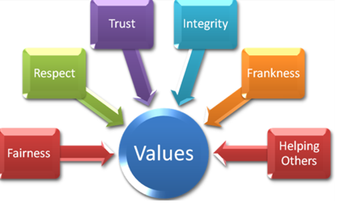 Business Policy Model