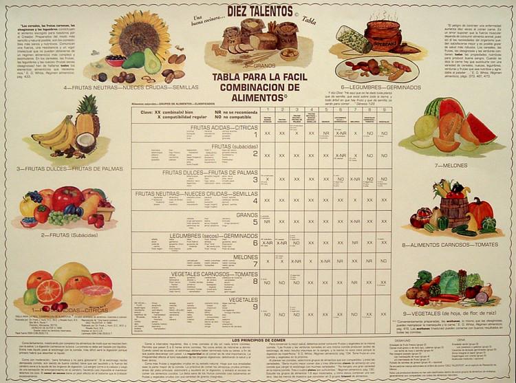 Tabla para la Facil Combinación de Alimentos