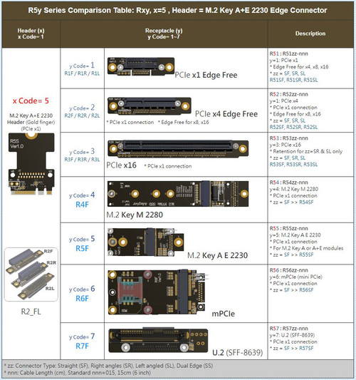 R5y Series PCIe x1, x4, x16, M.2 KeyM / A+E, mPCIe (mini PCIe), U.2 (SFF-8639) PCIe extender x16 gen3 ribbon riser card cable twin axial high bandwidh flexible 8Gpbs 164pin adapter jumper