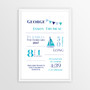 Personalised watercolour birth print in Blue/Aqua,  with optional Australian-made white timber frame