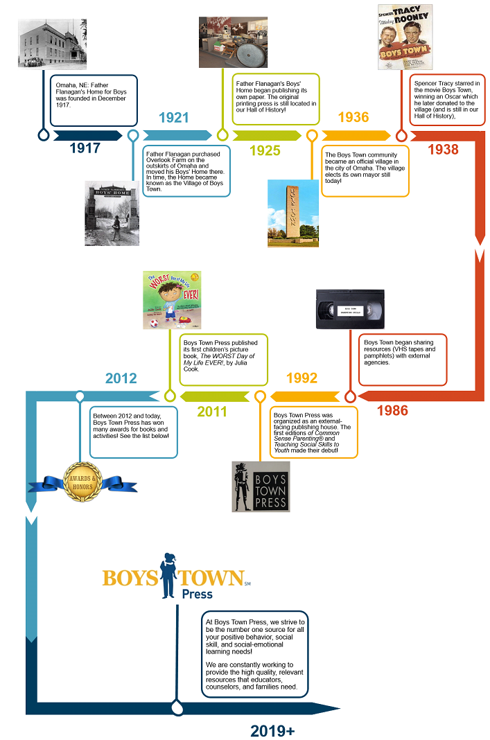 detailed timeline of Boys Town-Boys Town Press history 1917-2019