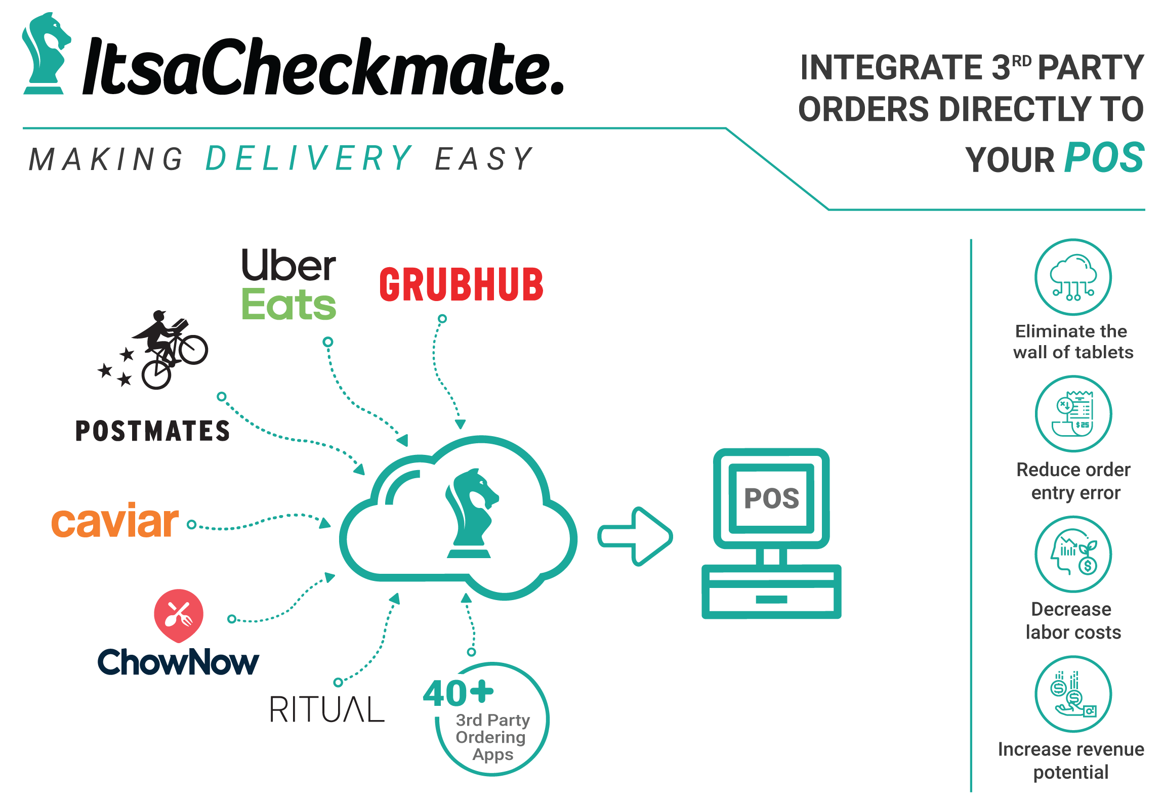 checkmate overview