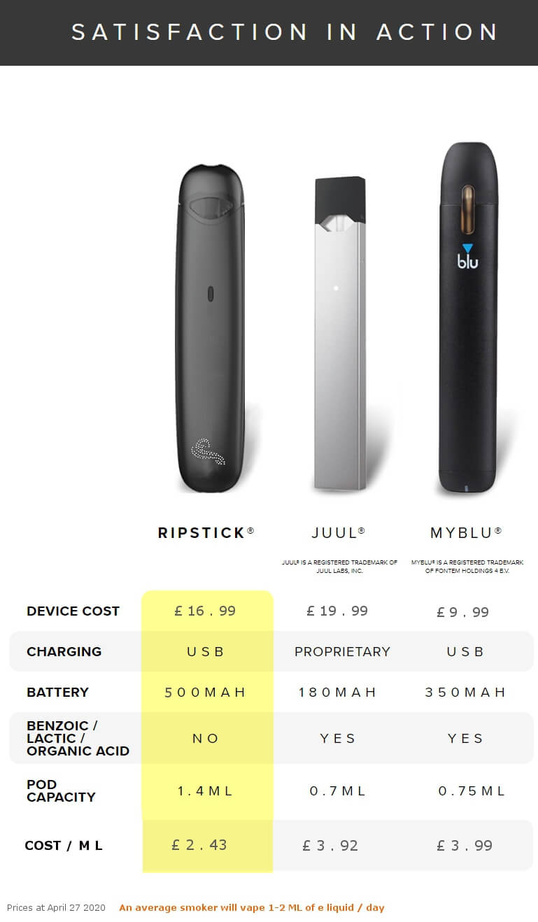 Myblu, Juul and Ripstick comparison chart