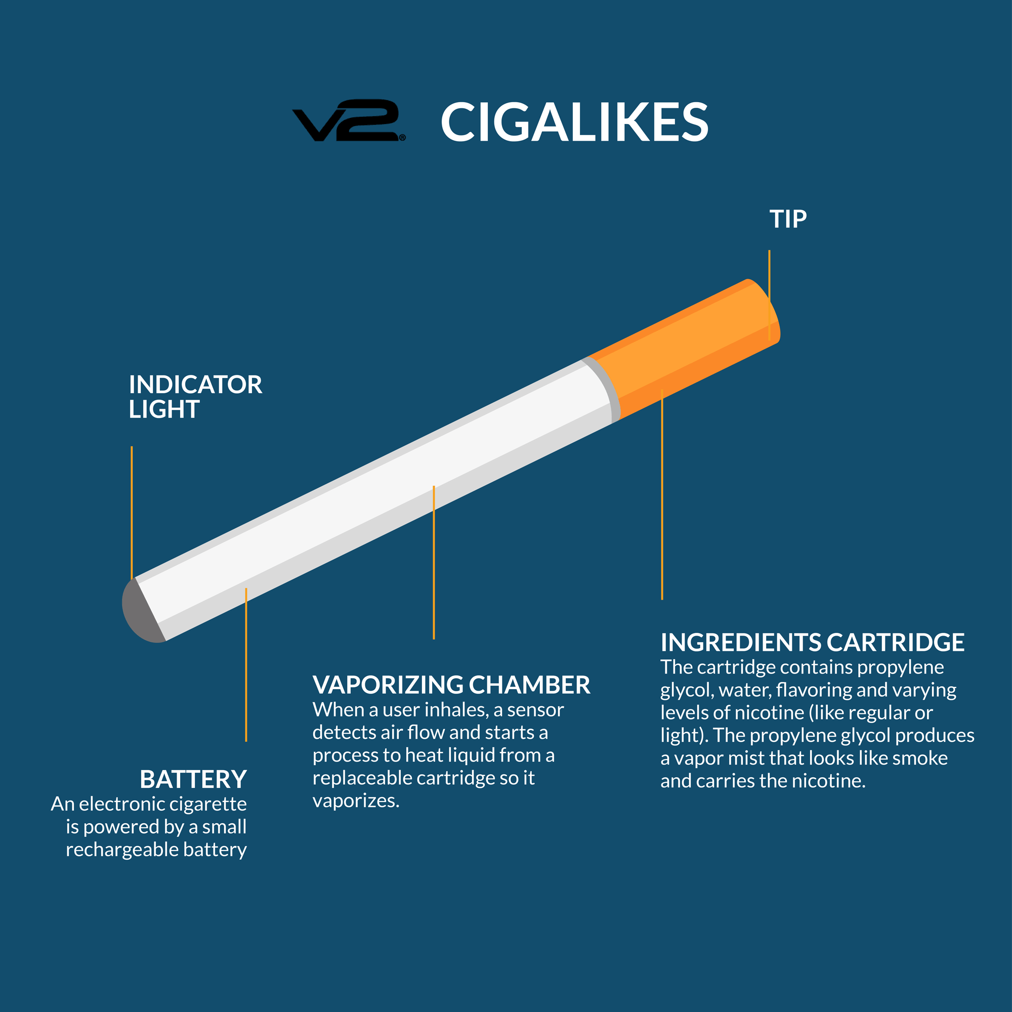 Device type – Cigalikes