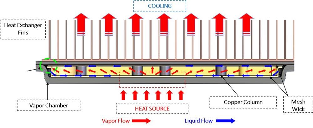 Vapor chamber diagram