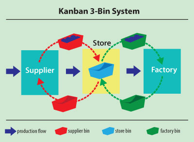 eda0ae25f7618c Kanban infomation and free PDF guides to getting going