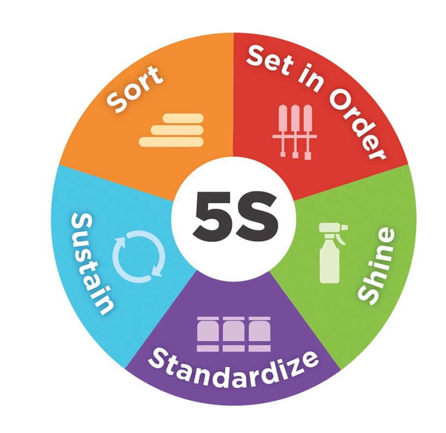 What Is 5S? 5S System Is Explained Including Tips On