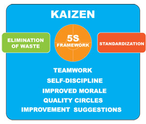 What is Kaizen (Continuous Improvement)?