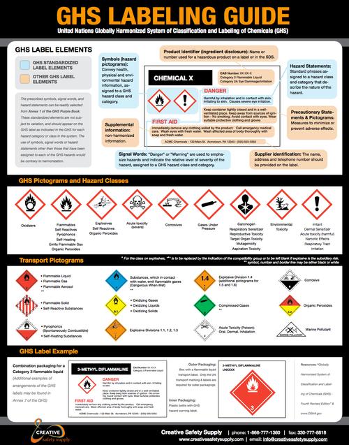 GHS Labeling Poster