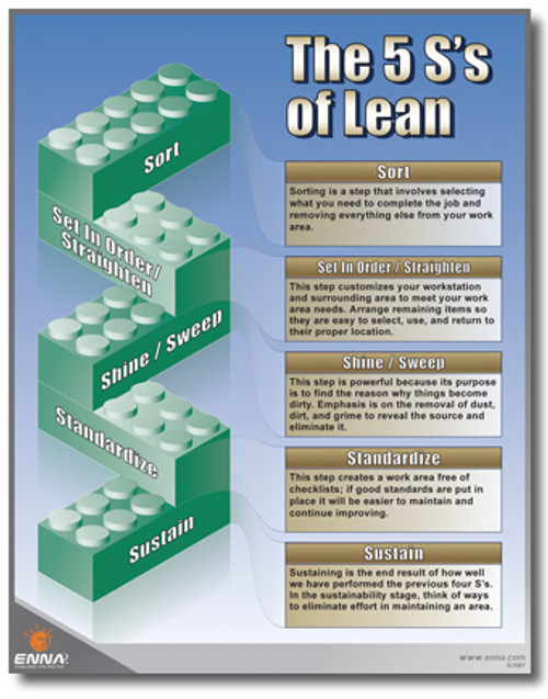 5s S Of Lean Poster 5s Custom Signs And Posters Call Today For