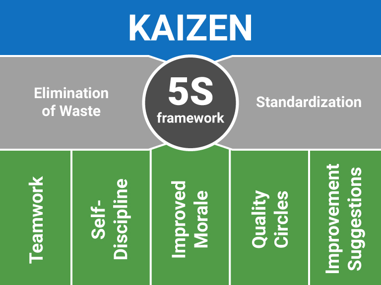 the 5S framework and kaizen
