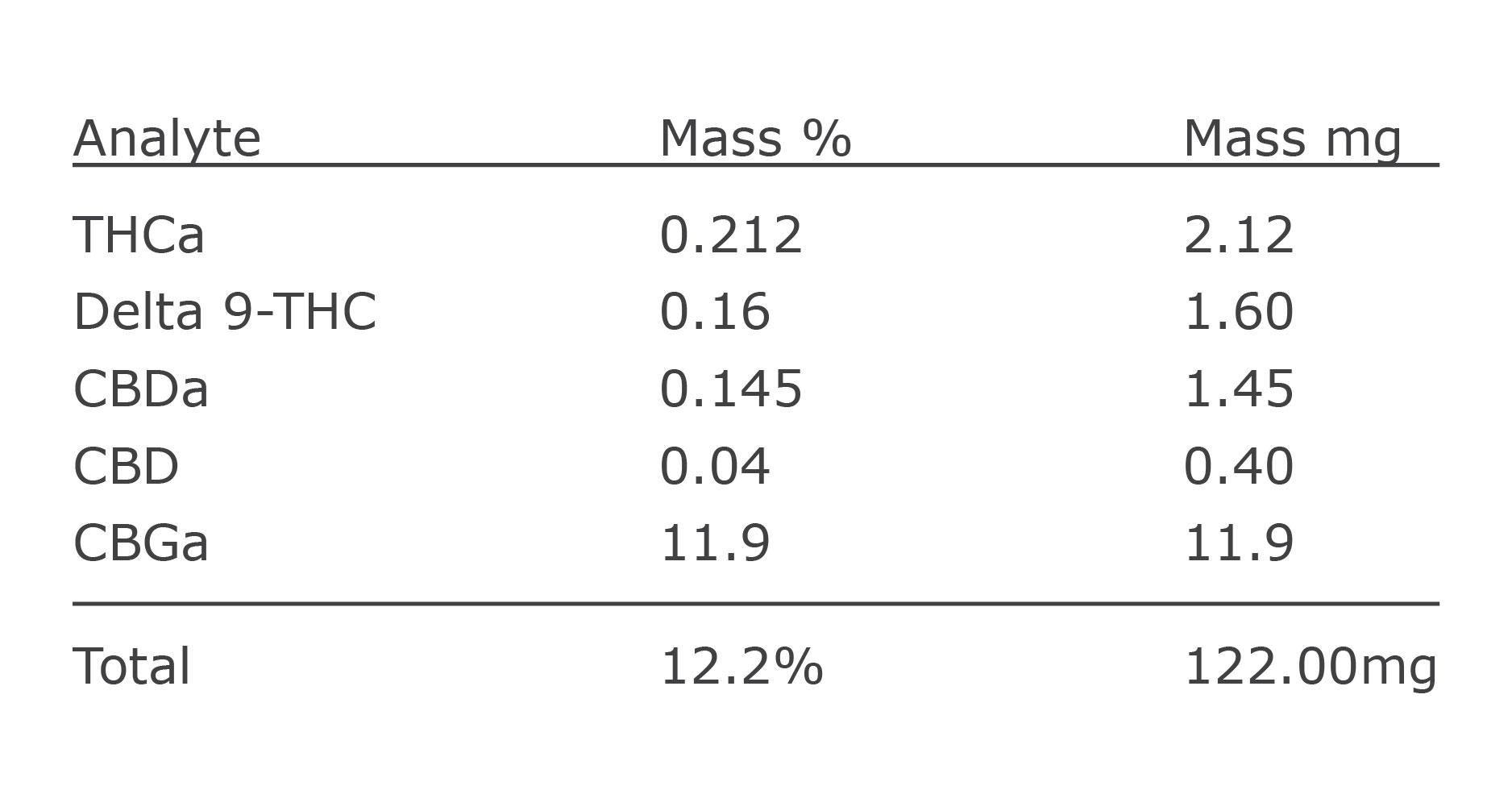 Analysis CBG
