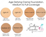 Age Defying Antioxidant Creme Foundation - Medium | Pink Undertones
