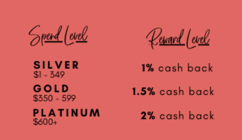 revised-spend-reward-level.png